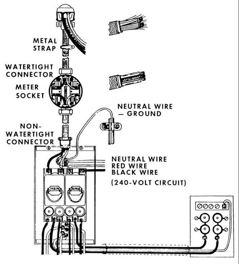 residential service entrance diagram residential cdc electric entire content on residential service entrance diagram
